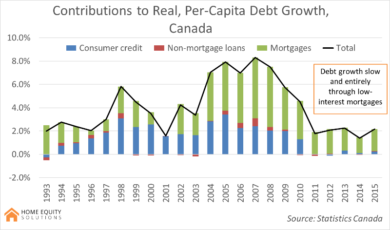 contributions to real, per-capita debt growth