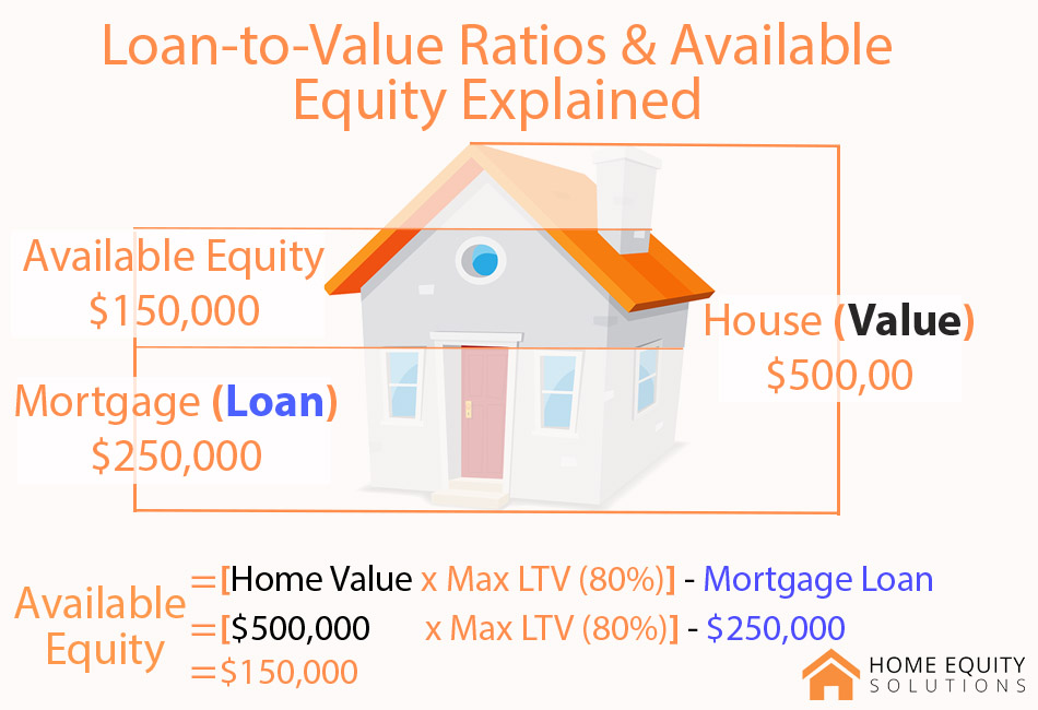 Available Equity in Canada