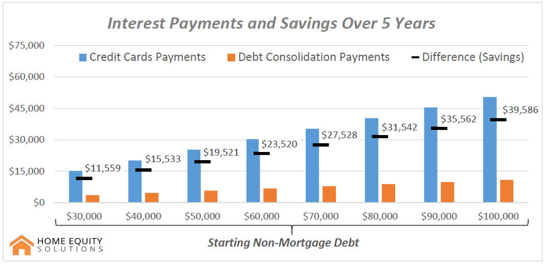 debt consolidation saving by debt load