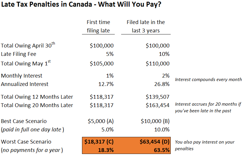 CRA Penalties in Canada