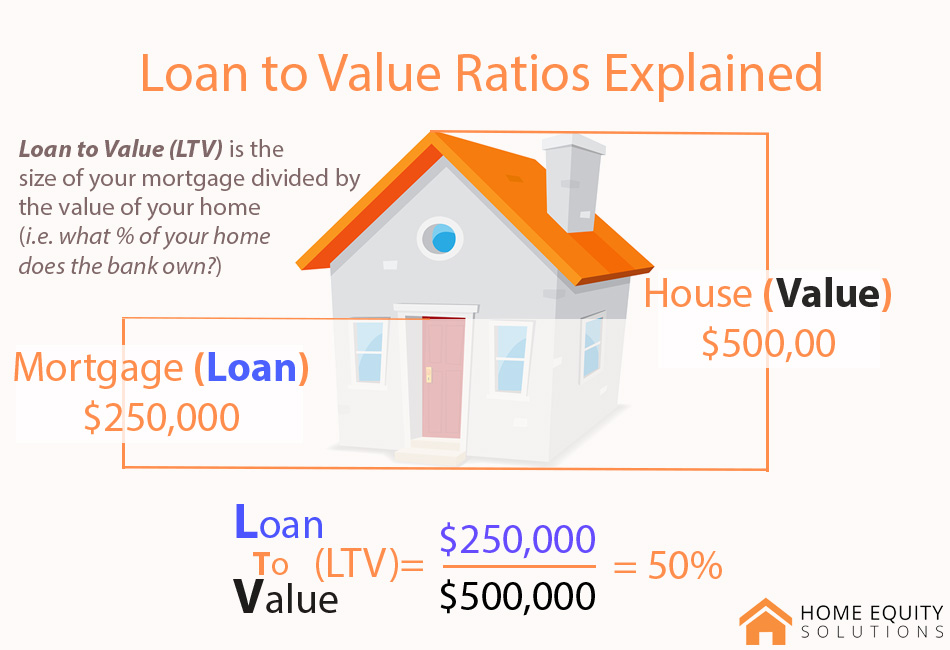 Loan-to-Value