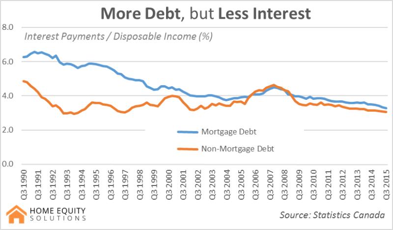 more debt, less interest
