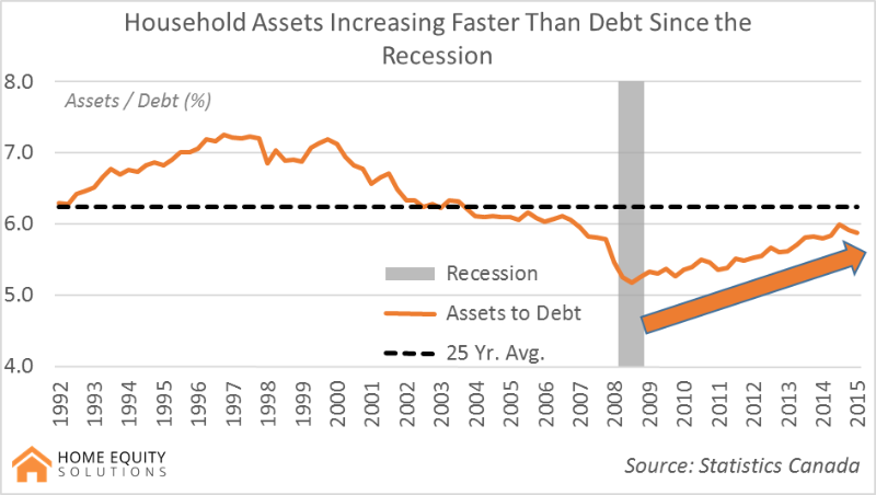 household debts increasing faster than debt