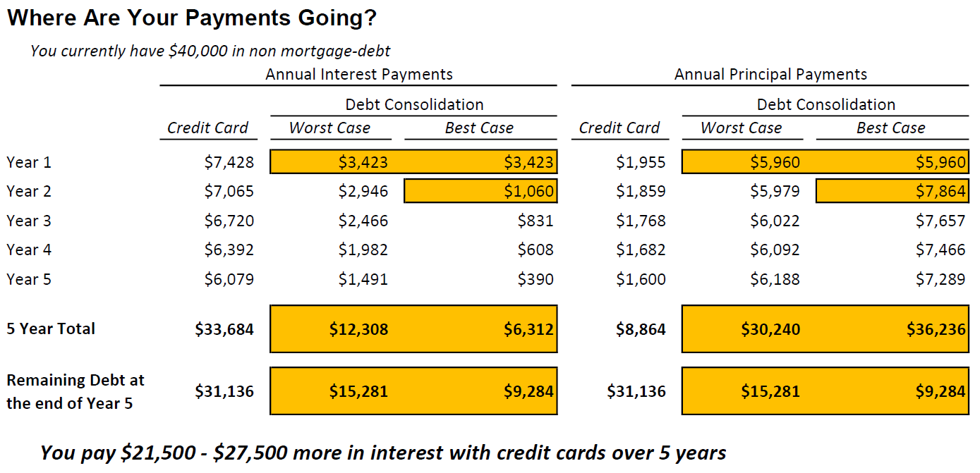 debt consolidation savings over time